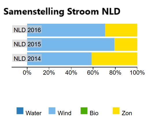 100% lokale groene stroom